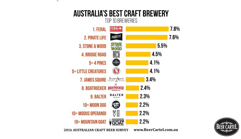 australia-best-craft-brewery