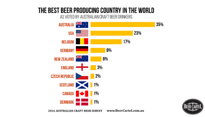 australia-s-best-producing-country