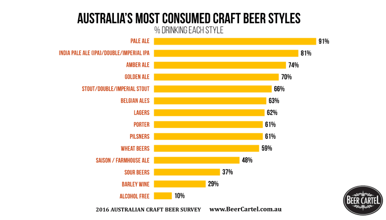 australia-s-most-consumed-craft-beer-styles