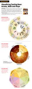 Visualizzare la degustazione della birra
