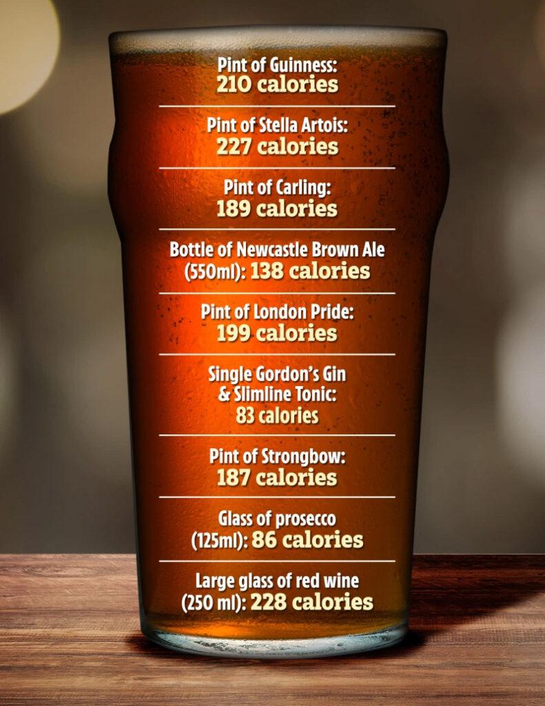 Le calorie dei grandi marchi di birre